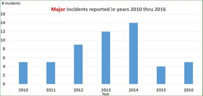 Major Incidents 2010-2016