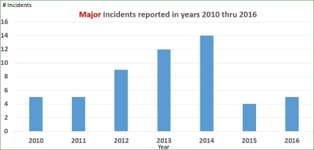 Major Incidents 2010-2016_4
