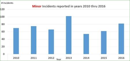 Minor Incidents 2010-2016_4