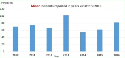 Minor Incidents 2010-2016_4