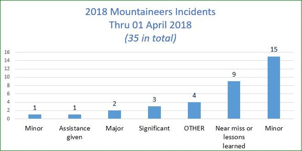 Chart of Incident Severity - thru March 2018