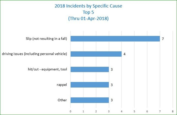 Chart of Incident Specifics - thru March 2018