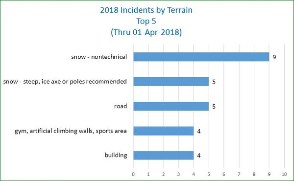 Chart of Incident Terrain - thru March 2018