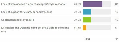 Reasons for leaving a role 2015 Volunteer Survey