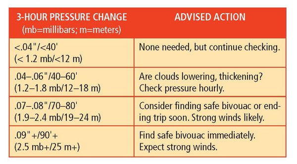 air pressure signals wind danger