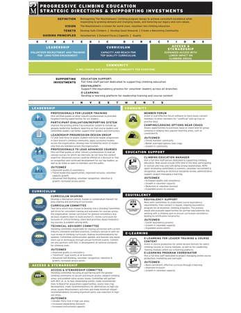 1-page info-graphic showing vision, tenets, guiding principles and investment strategy