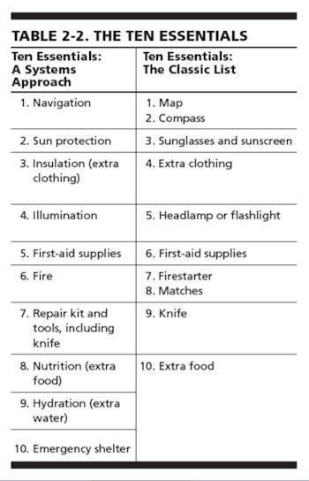 """The Ten Essentials table comparing the systems approach to the classic list. From """"Mountaineering: The Freedom of the Hills, 8th ed."""""""
