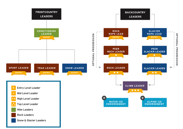Leadership Structure 12.17.20.png