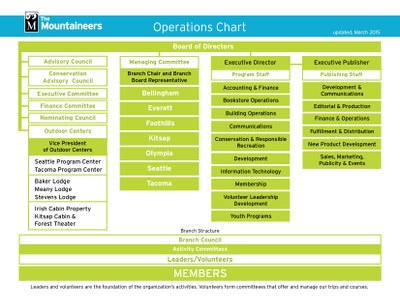 Operations and Org chart